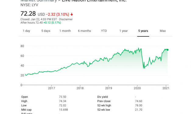 Live Nation Stock Recovers All of Its 2020 Losses — And Reaches an All-Time High